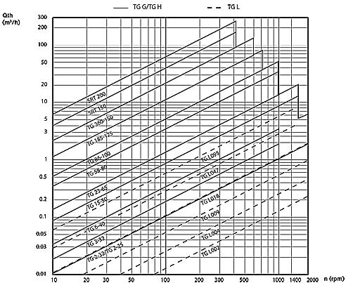 Performance-curve-topgear